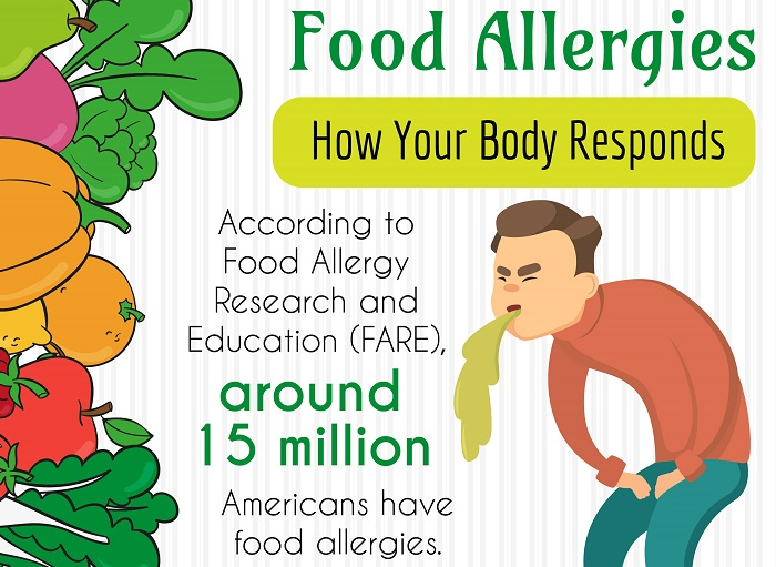 Food Allergies – How Your Body Responds